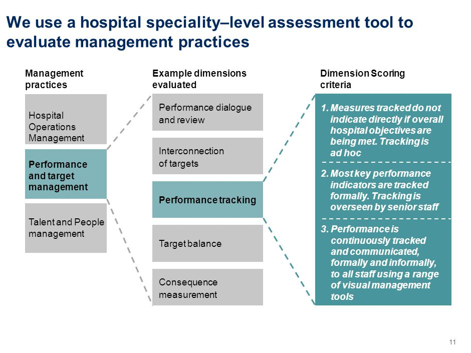 11 We use a hospital speciality–level assessment tool to evaluate management practices Management practices Hospital Operations Management Performance and target management Talent and People management Example dimensions evaluated Performance dialogue and review Interconnection of targets Consequence measurement Target balance Performance tracking 3.Performance is continuously tracked and communicated, formally and informally, to all staff using a range of visual management tools 1.Measures tracked do not indicate directly if overall hospital objectives are being met.