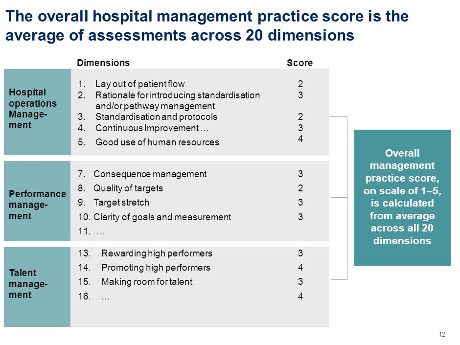 12 Hospital operations Manage- ment The overall hospital management practice score is the average of assessments across 20 dimensions Performance manage- ment Talent manage- ment DimensionsScore 1.Lay out of patient flow 2.Rationale for introducing standardisation and/or pathway management 3.Standardisation and protocols 4.Continuous Improvement … 5.Good use of human resources 2323423234 7.Consequence management 8.Quality of targets 9.Target stretch 10.Clarity of goals and measurement 11.