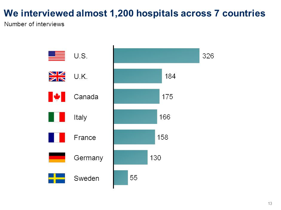 13 We interviewed almost 1,200 hospitals across 7 countries Italy Sweden U.S.