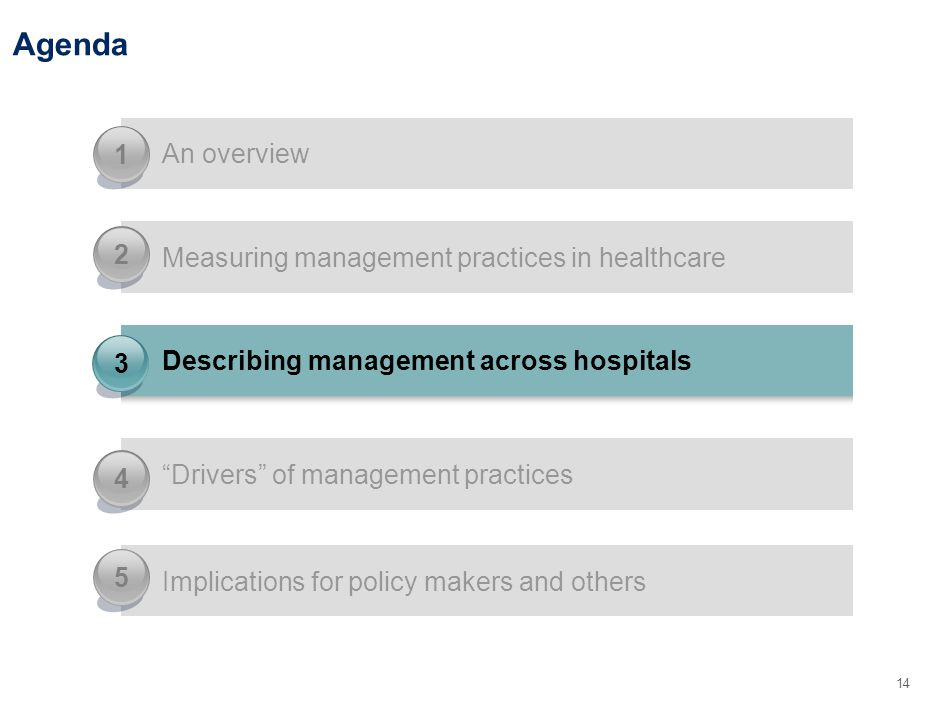 14 Agenda Drivers of management practices 4 Implications for policy makers and others 5 An overview 1 Measuring management practices in healthcare 2 Describing management across hospitals 3