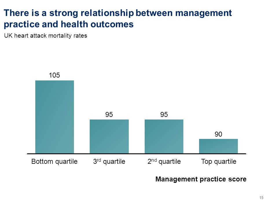 15 There is a strong relationship between management practice and health outcomes 3 rd quartile 95 Bottom quartile 105 Management practice score Top quartile 90 2 nd quartile 95 UK heart attack mortality rates