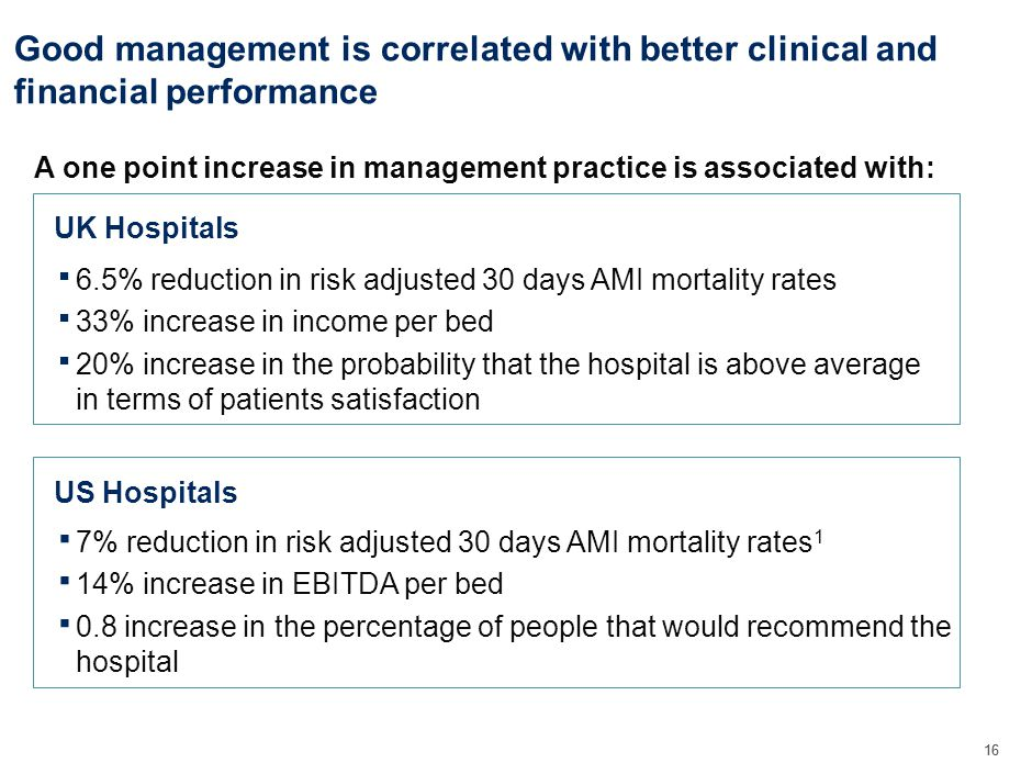16 Good management is correlated with better clinical and financial performance 7% reduction in risk adjusted 30 days AMI mortality rates 1 14% increase in EBITDA per bed 0.8 increase in the percentage of people that would recommend the hospital A one point increase in management practice is associated with: UK Hospitals US Hospitals 6.5% reduction in risk adjusted 30 days AMI mortality rates 33% increase in income per bed 20% increase in the probability that the hospital is above average in terms of patients satisfaction
