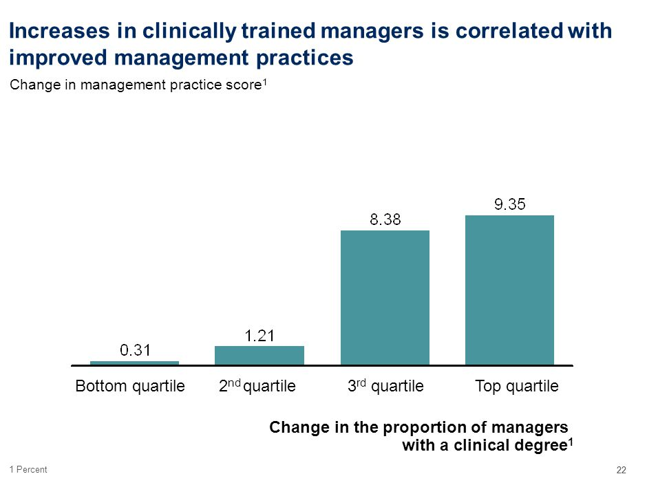 22 Increases in clinically trained managers is correlated with improved management practices Change in the proportion of managers with a clinical degree 1 Change in management practice score 1 Top quartile3 rd quartile2 nd quartileBottom quartile 1Percent