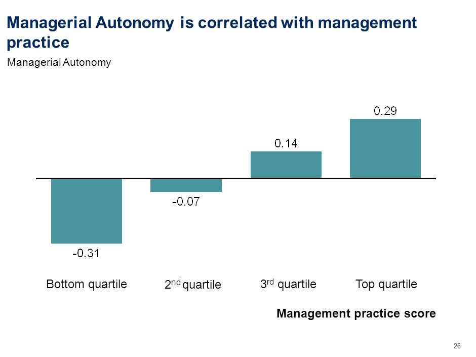 26 Managerial Autonomy is correlated with management practice Management practice score Managerial Autonomy Top quartile3 rd quartile 2 nd quartile Bottom quartile