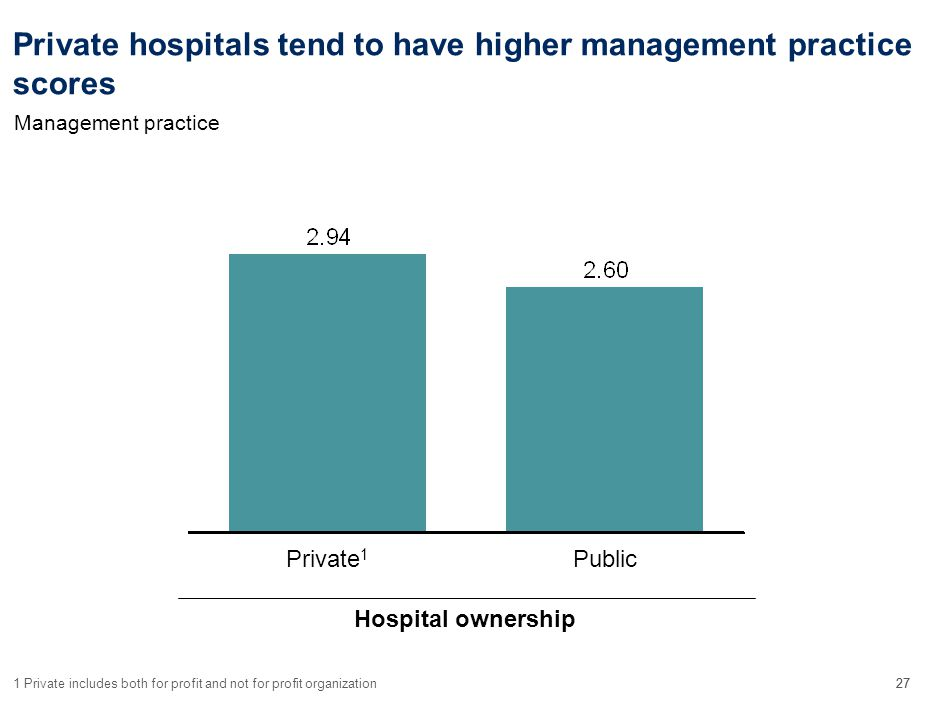 27 Private hospitals tend to have higher management practice scores PublicPrivate 1 1Private includes both for profit and not for profit organization Hospital ownership Management practice