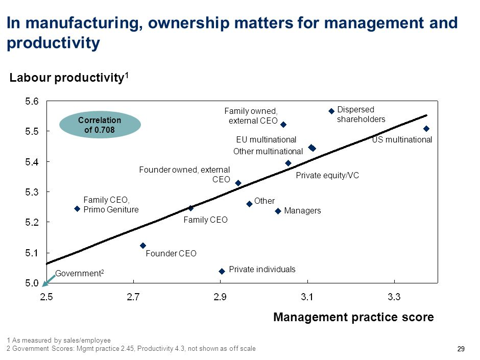 29 In manufacturing, ownership matters for management and productivity Management practice score Labour productivity 1 1 As measured by sales/employee 2 Government Scores: Mgmt practice 2.45, Productivity 4.3, not shown as off scale Correlation of 0.708 Private individuals Managers Other Family CEO Founder CEO Family CEO, Primo Geniture Founder owned, external CEO US multinational Other multinational EU multinational Family owned, external CEO Dispersed shareholders Private equity/VC Government 2