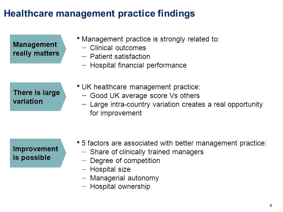 44 Healthcare management practice findings 4 UK healthcare management practice: Good UK average score Vs others Large intra-country variation creates a real opportunity for improvement There is large variation 5 factors are associated with better management practice: Share of clinically trained managers Degree of competition Hospital size Managerial autonomy Hospital ownership Improvement is possible Management practice is strongly related to: Clinical outcomes Patient satisfaction Hospital financial performance Management really matters