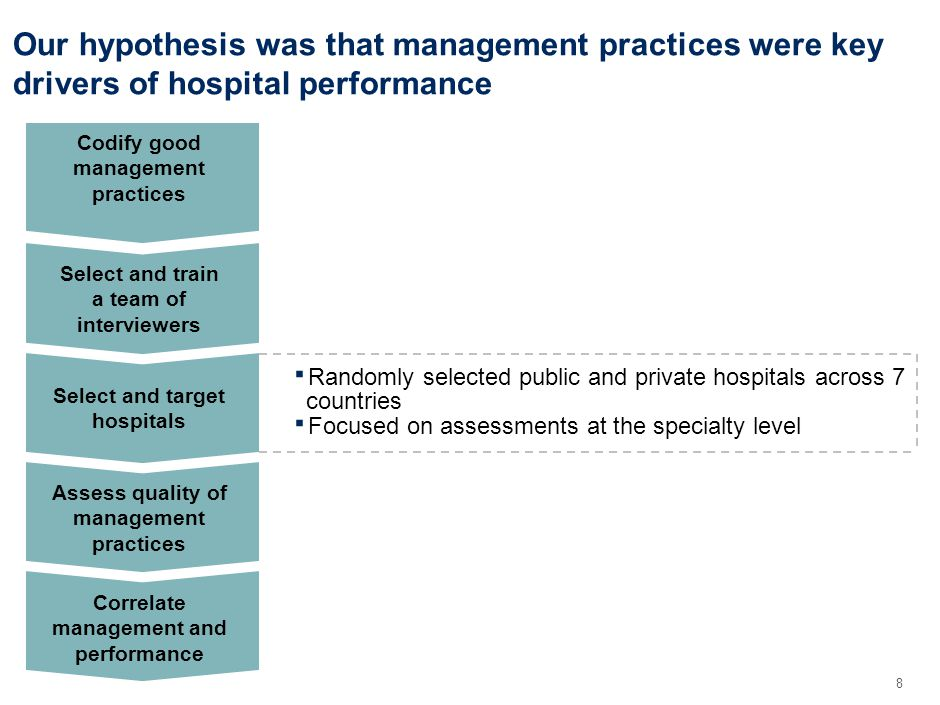 8 Our hypothesis was that management practices were key drivers of hospital performance Codify good management practices Select and train a team of interviewers Correlate management and performance Assess quality of management practices Select and target hospitals Randomly selected public and private hospitals across 7 countries Focused on assessments at the specialty level