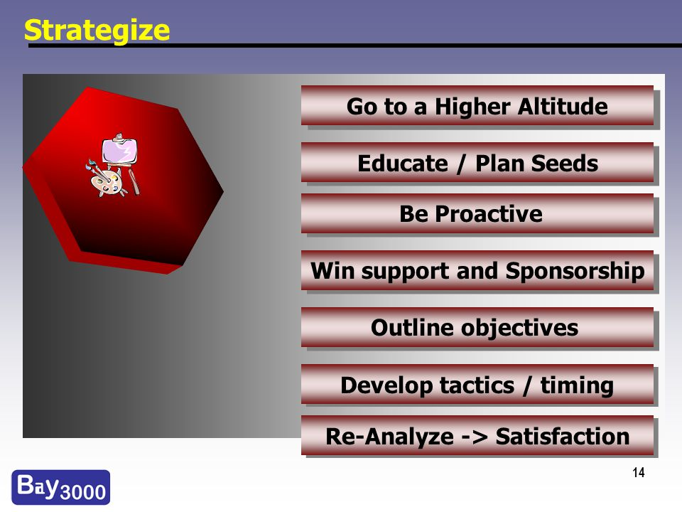 14 Strategize Go to a Higher Altitude Educate / Plan Seeds Develop tactics / timing Outline objectives Win support and Sponsorship Be Proactive Re-Ana