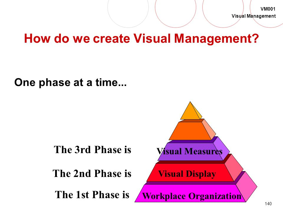 139 VM001 Visual Management Phase 3 of Visual Management is …