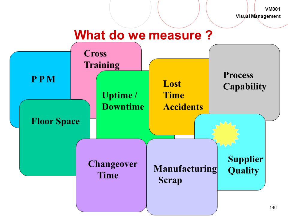 145 VM001 Visual Management To make data displays effective... Involve users in the measurement Provide the results to people who can act on them Pres