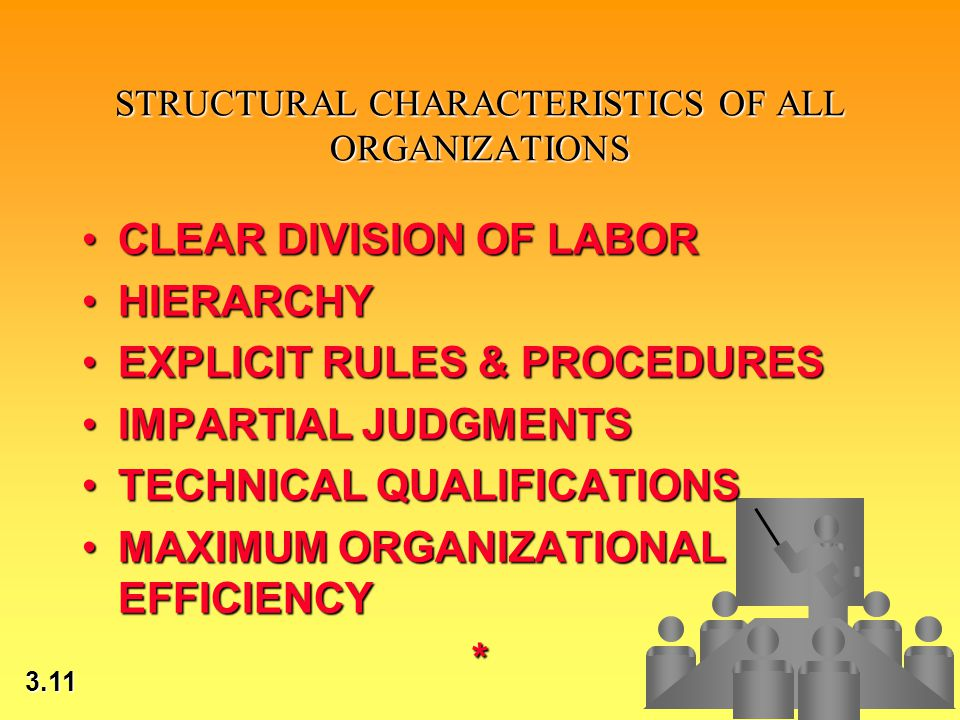 3.11 © 2002 by Prentice Hall STRUCTURAL CHARACTERISTICS OF ALL ORGANIZATIONS CLEAR DIVISION OF LABORCLEAR DIVISION OF LABOR HIERARCHYHIERARCHY EXPLICIT RULES & PROCEDURESEXPLICIT RULES & PROCEDURES IMPARTIAL JUDGMENTSIMPARTIAL JUDGMENTS TECHNICAL QUALIFICATIONSTECHNICAL QUALIFICATIONS MAXIMUM ORGANIZATIONAL EFFICIENCYMAXIMUM ORGANIZATIONAL EFFICIENCY*