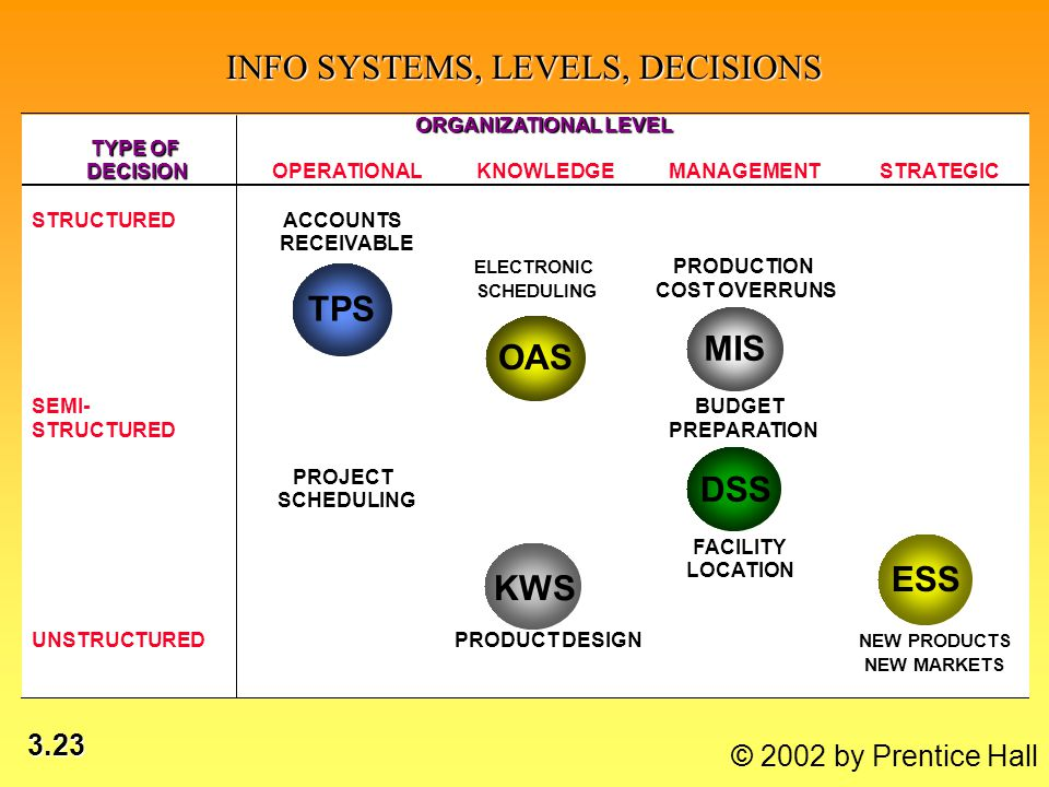 3.23 © 2002 by Prentice Hall INFO SYSTEMS, LEVELS, DECISIONS TPS OAS MIS KWS DSS ESS ORGANIZATIONAL LEVEL TYPE OF DECISIONOPERATIONALKNOWLEDGEMANAGEMENTSTRATEGIC STRUCTURED ACCOUNTS RECEIVABLE ELECTRONIC PRODUCTION SCHEDULING COST OVERRUNS SEMI-BUDGET STRUCTUREDPREPARATION PROJECT SCHEDULING FACILITY LOCATION UNSTRUCTUREDPRODUCT DESIGN NEW PRODUCTS NEW MARKETS