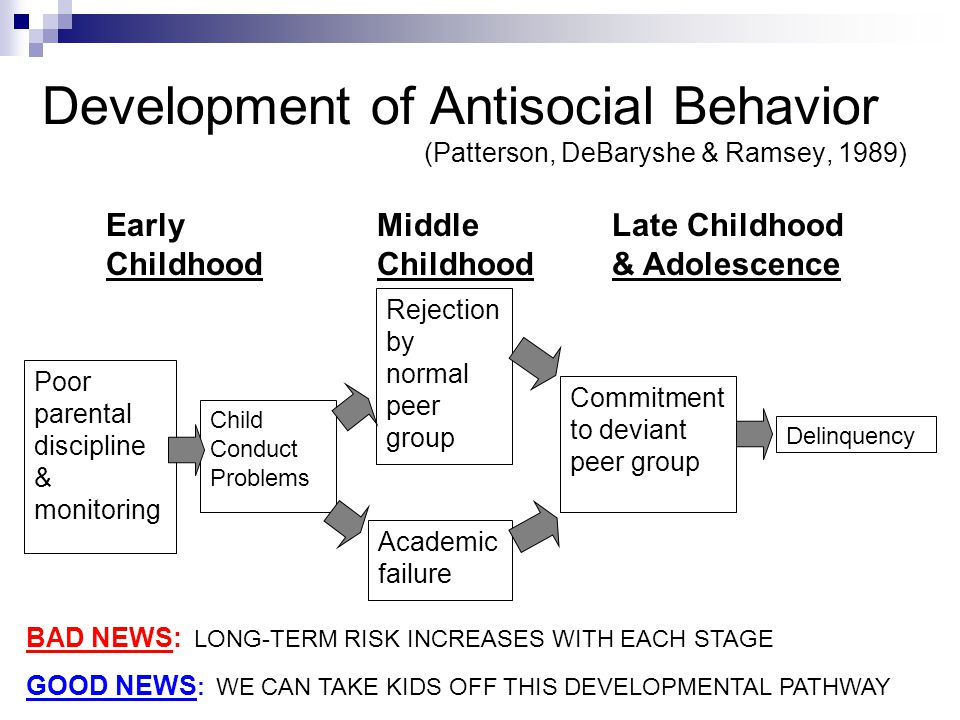 Development of Antisocial Behavior (Patterson, DeBaryshe & Ramsey, 1989) Poor parental discipline & monitoring Child Conduct Problems Academic failure Rejection by normal peer group Commitment to deviant peer group Delinquency Early Middle Late Childhood Childhood Childhood & Adolescence BAD NEWS: LONG-TERM RISK INCREASES WITH EACH STAGE GOOD NEWS : WE CAN TAKE KIDS OFF THIS DEVELOPMENTAL PATHWAY