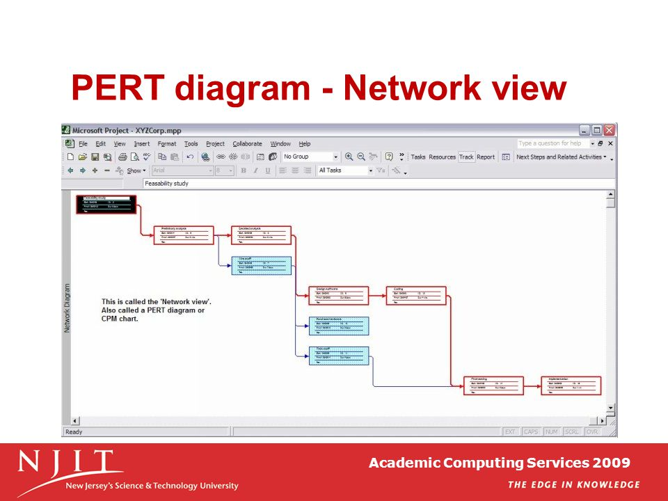 Academic Computing Services 2009 PERT diagram - Network view