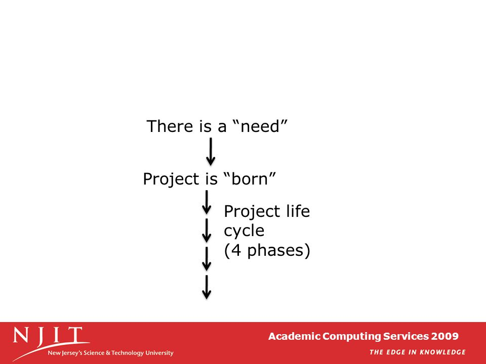 Academic Computing Services 2009 There is a need Project is born Project life cycle (4 phases)