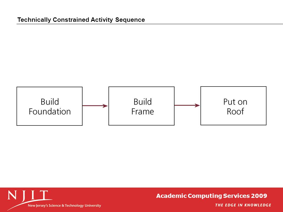 Academic Computing Services 2009 Technically Constrained Activity Sequence