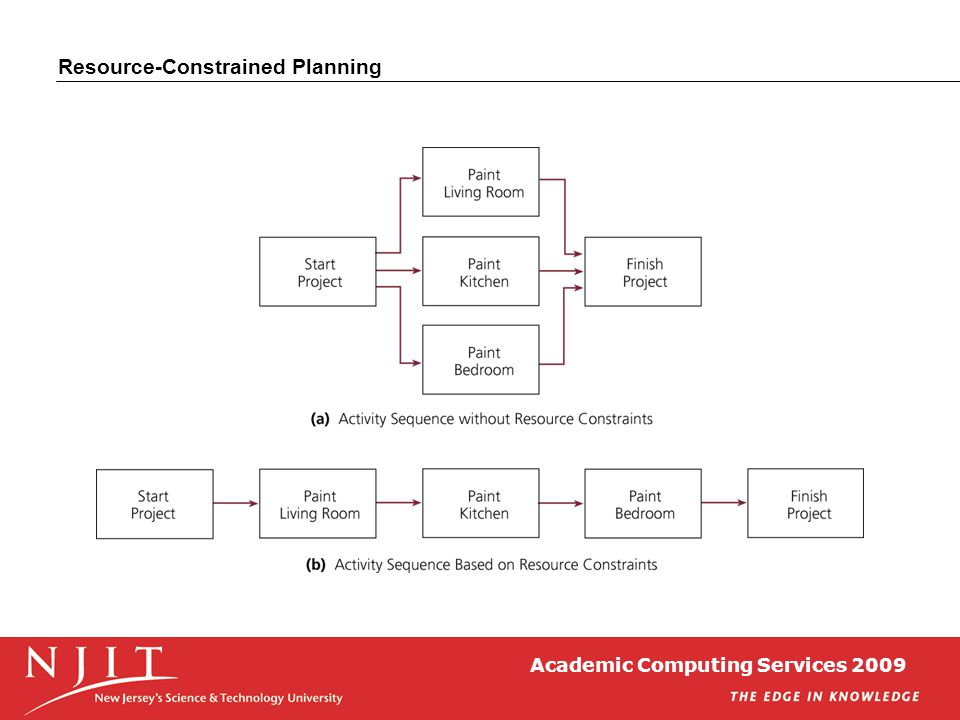 Academic Computing Services 2009 Resource-Constrained Planning