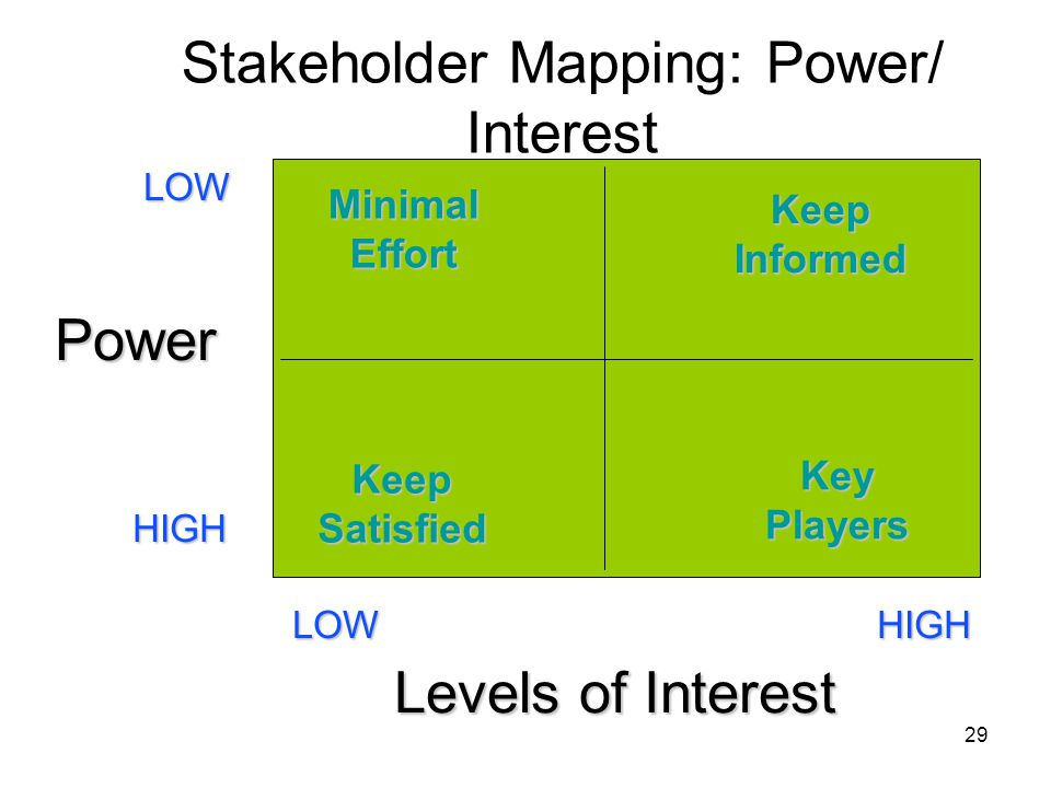 29 Stakeholder Mapping: Power/ Interest Minimal Effort Keep Informed Keep Satisfied Key Players HIGH LOW HIGHLOW Power Levels of Interest