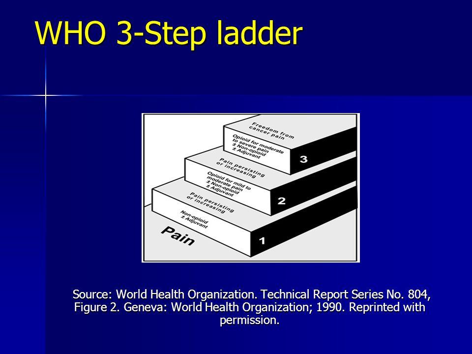 WHO 3-Step ladder WHO 3-Step ladder Source: World Health Organization.