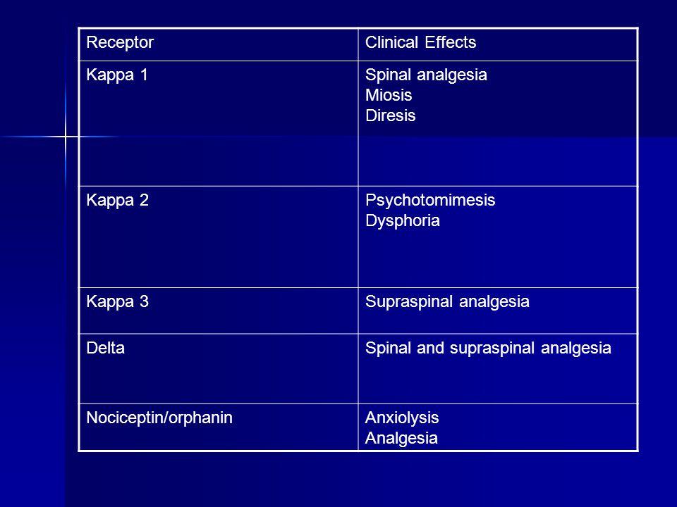 ReceptorClinical Effects Kappa 1Spinal analgesia Miosis Diresis Kappa 2Psychotomimesis Dysphoria Kappa 3Supraspinal analgesia DeltaSpinal and supraspinal analgesia Nociceptin/orphaninAnxiolysis Analgesia