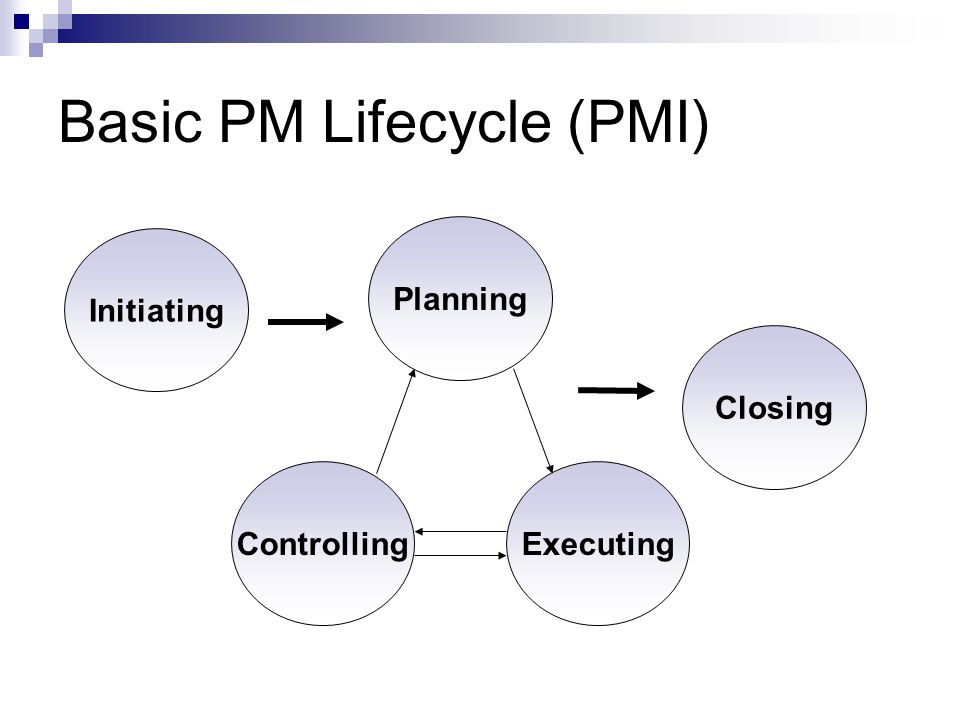 Basic PM Lifecycle (PMI) Initiating Closing Controlling Planning Executing