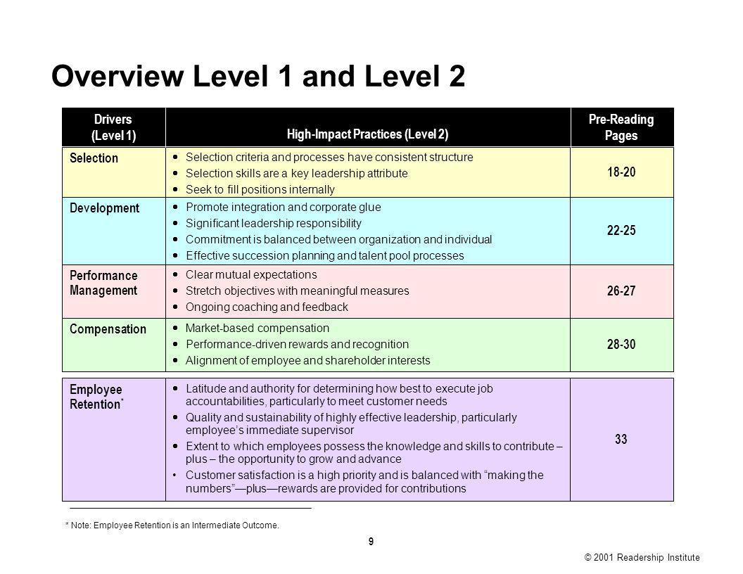9 Overview Level 1 and Level 2 * Note: Employee Retention is an Intermediate Outcome.