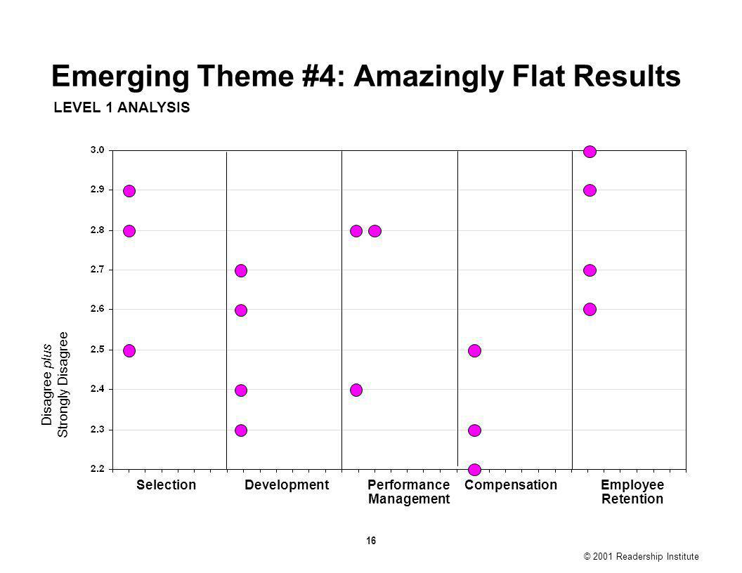 16 © 2001 Readership Institute Emerging Theme #4: Amazingly Flat Results LEVEL 1 ANALYSIS Disagree plus Strongly Disagree Performance Management Employee Retention SelectionDevelopmentCompensation © 2001 Readership Institute