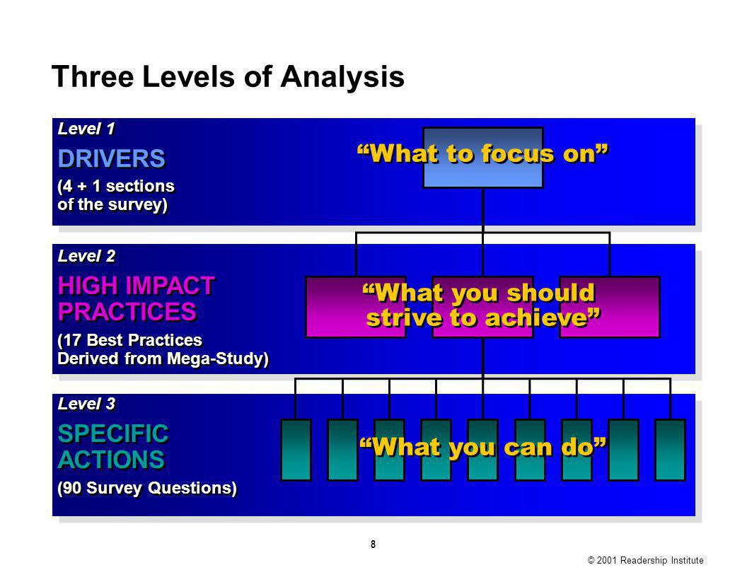 8 Three Levels of Analysis Level 1 DRIVERS (4 + 1 sections of the survey) Level 1 DRIVERS (4 + 1 sections of the survey) What to focus on Level 2 HIGH IMPACT PRACTICES (17 Best Practices Derived from Mega-Study) Level 2 HIGH IMPACT PRACTICES (17 Best Practices Derived from Mega-Study) What you should strive to achieve Level 3 SPECIFIC ACTIONS (90 Survey Questions) Level 3 SPECIFIC ACTIONS (90 Survey Questions) What you can do © 2001 Readership Institute