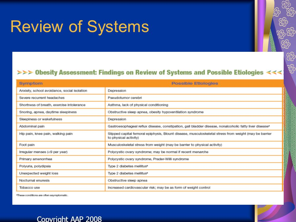 Review of Systems Copyright AAP 2008