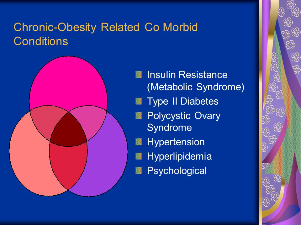 Chronic-Obesity Related Co Morbid Conditions Insulin Resistance (Metabolic Syndrome) Type II Diabetes Polycystic Ovary Syndrome Hypertension Hyperlipidemia Psychological