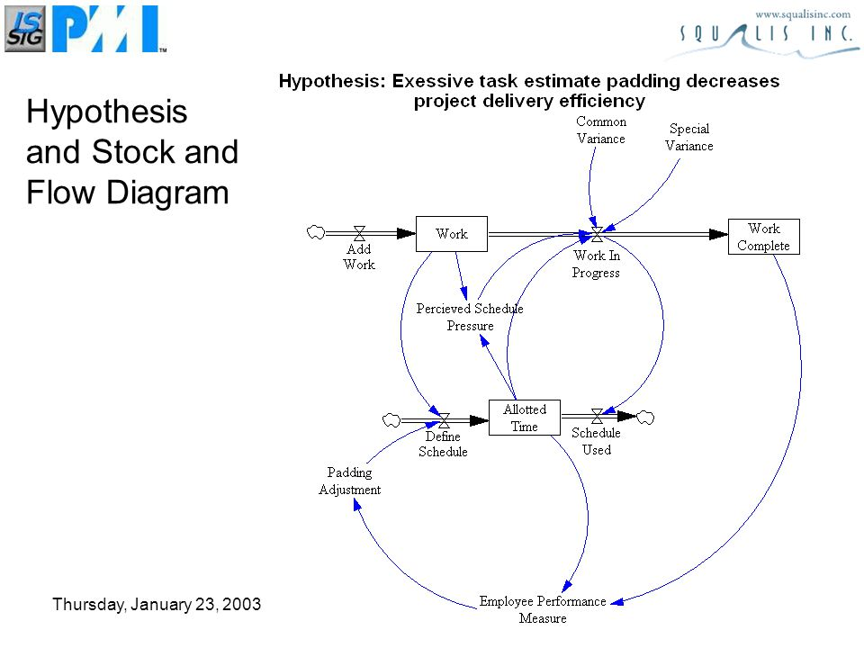 Thursday, January 23, 2003 Hypothesis and Stock and Flow Diagram