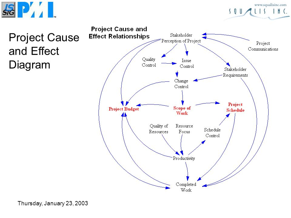 Thursday, January 23, 2003 Project Cause and Effect Diagram
