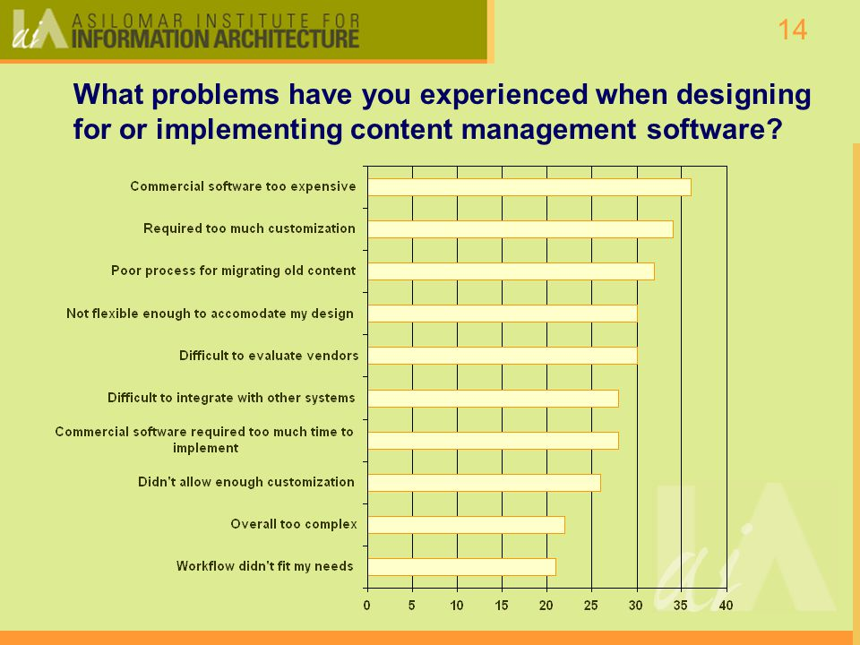14 What problems have you experienced when designing for or implementing content management software