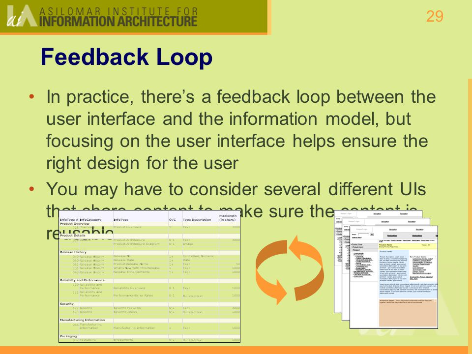 29 Feedback Loop In practice, theres a feedback loop between the user interface and the information model, but focusing on the user interface helps ensure the right design for the user You may have to consider several different UIs that share content to make sure the content is reusable