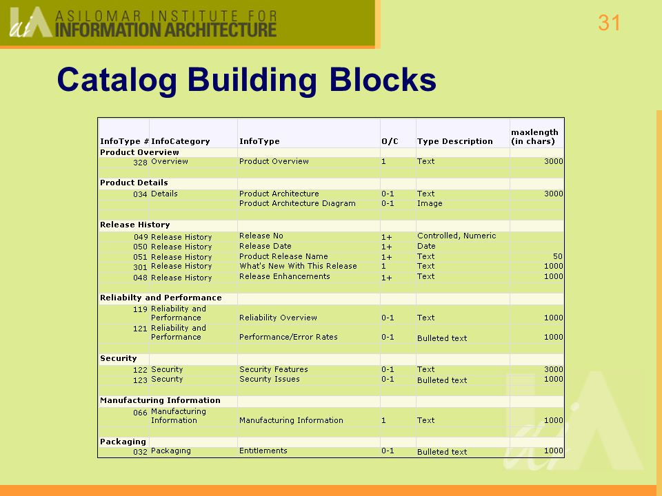 31 Catalog Building Blocks