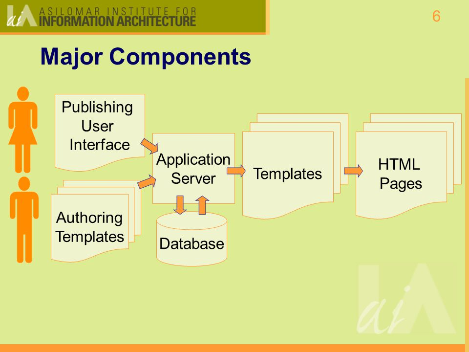 6 Application Server Major Components Database Authoring Templates Publishing User Interface HTML Pages Templates