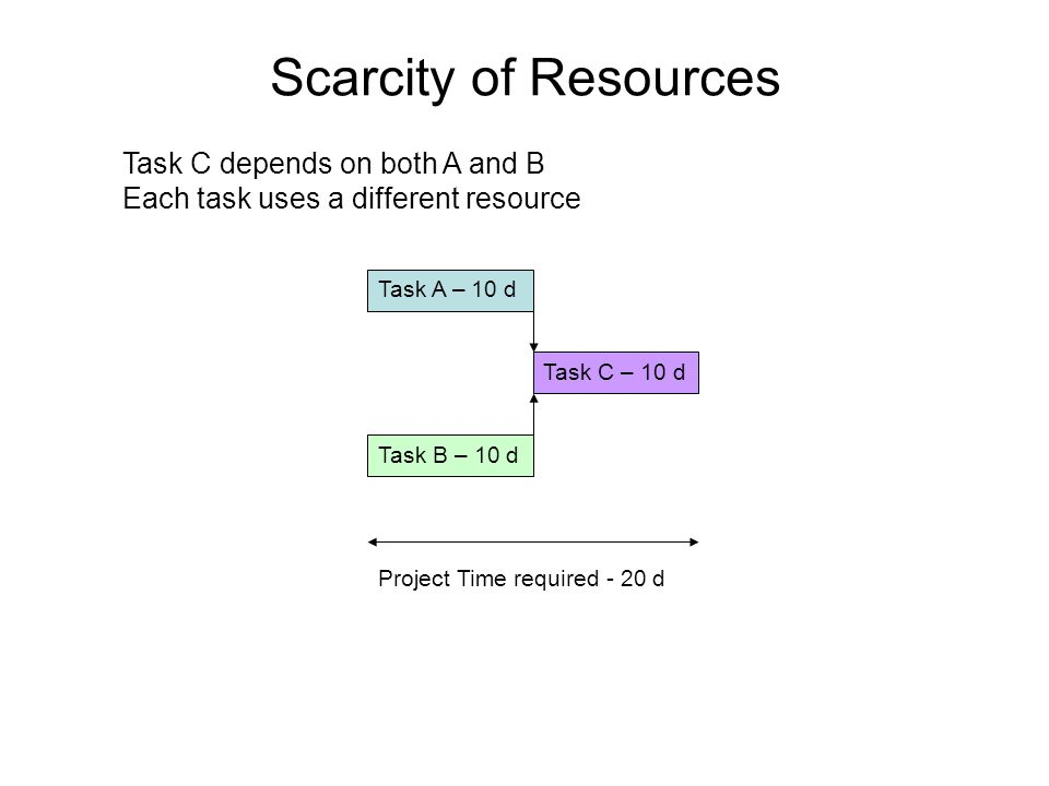 Scarcity of Resources Task C – 10 d Task B – 10 d Task A – 10 d Project Time required - 20 d Task C depends on both A and B Each task uses a different resource