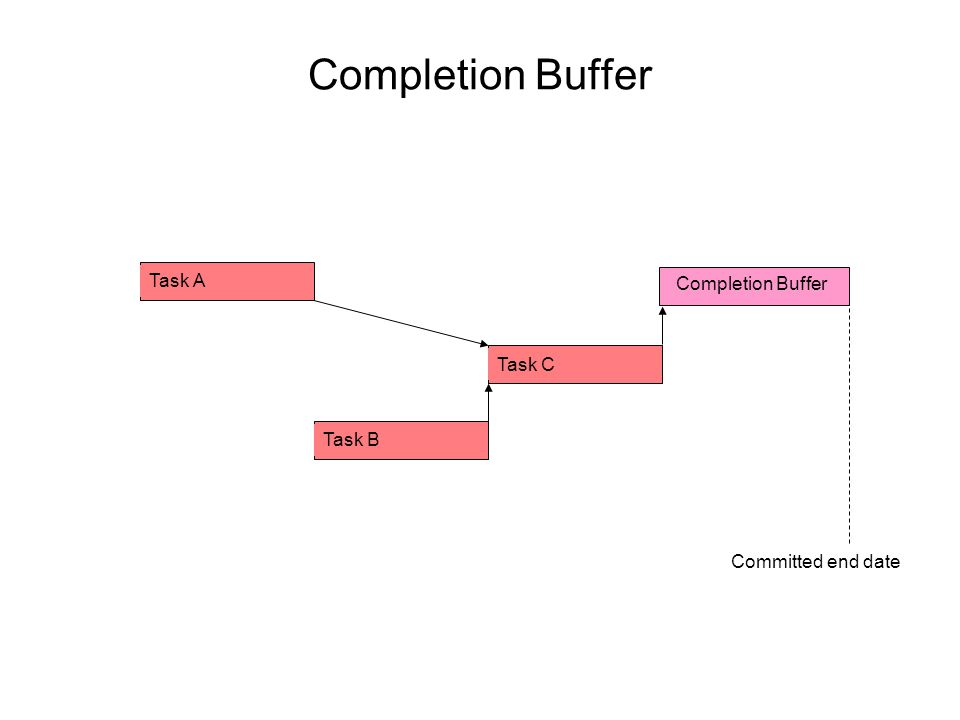 Task C Task B Task A Completion Buffer Committed end date