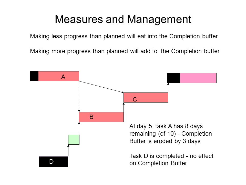 Measures and Management Making less progress than planned will eat into the Completion buffer Making more progress than planned will add to the Completion buffer C B D A At day 5, task A has 8 days remaining (of 10) - Completion Buffer is eroded by 3 days Task D is completed - no effect on Completion Buffer