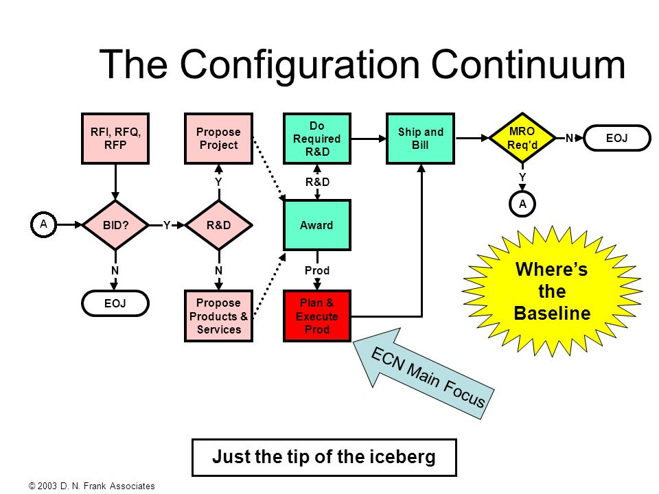 © 2003 D. N. Frank Associates The Configuration Continuum EOJ RFI, RFQ, RFP Propose Project YBID.