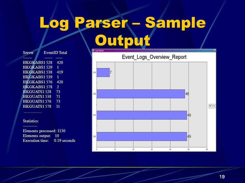 19 Log Parser – Sample Output Server EventID Total ------- ------ ----- HKGKABS1 528 420 HKGKABS1 529 1 HKGKABS1 538 419 HKGKABS1 539 1 HKGKABS1 576 420 HKGKABS1 578 2 HKGUATS1 528 73 HKGUATS1 538 71 HKGUATS1 576 73 HKGUATS1 578 11 ………….