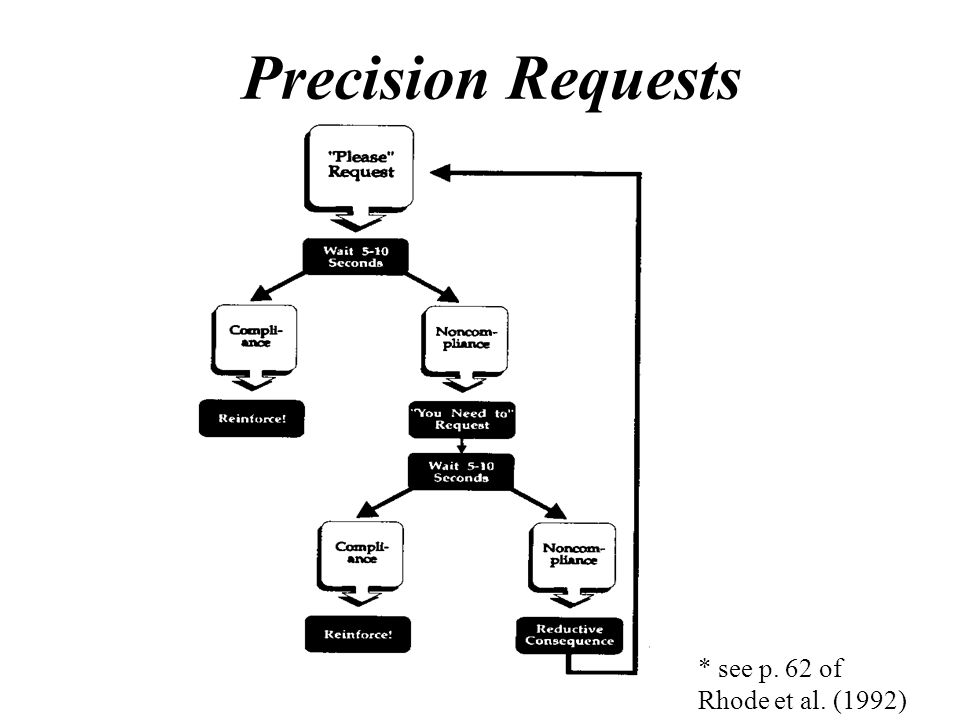 * see p. 62 of Rhode et al. (1992) Precision Requests