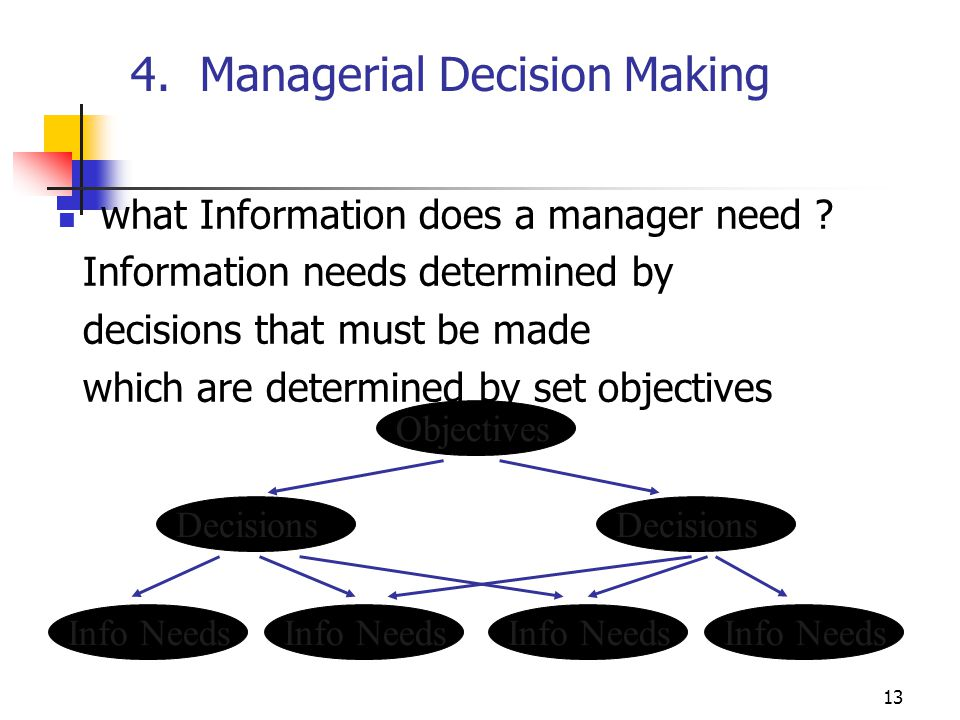 13 4. Managerial Decision Making what Information does a manager need ? Information needs determined by decisions that must be made which are determin
