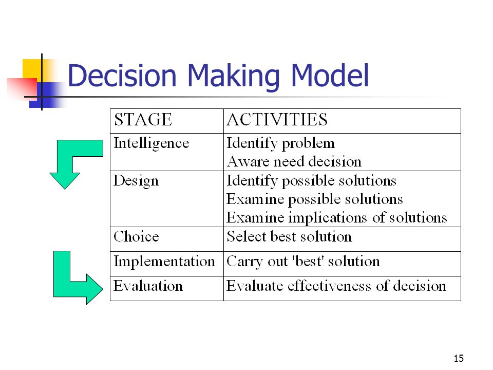 15 Decision Making Model