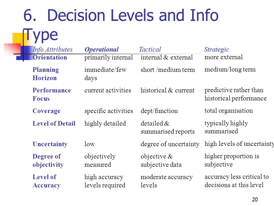 20 6. Decision Levels and Info Type Orientation Planning Horizon Performance Focus Coverage Level of Detail Uncertainty Degree of objectivity Level of