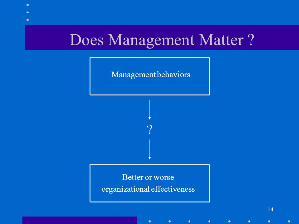 14 Management behaviors Better or worse organizational effectiveness Does Management Matter
