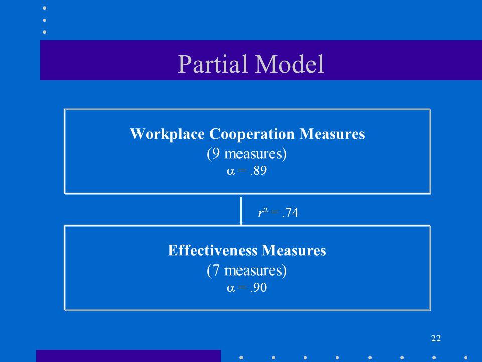22 Workplace Cooperation Measures (9 measures) =.89 Effectiveness Measures (7 measures) =.90 r² =.74 Partial Model