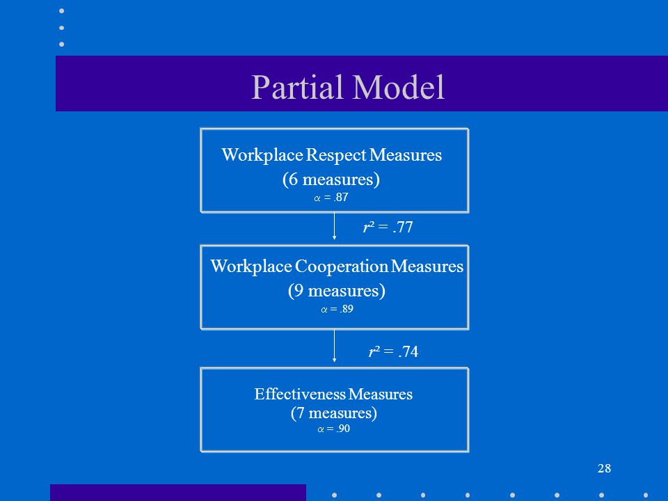 28 Workplace Respect Measures (6 measures) =.87 Workplace Cooperation Measures (9 measures) =.89 r² =.77 r² =.74 Effectiveness Measures (7 measures) =.90 Partial Model