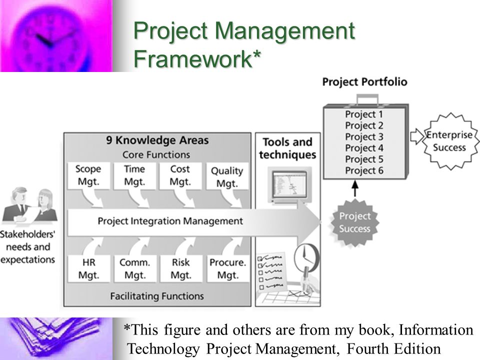 Strategies for Team Projects – Help Engage Students and Practice What You Teach Make sure projects fit with the nature of your course Make sure projects fit with the nature of your course Let students be involved in finding and selecting projects Let students be involved in finding and selecting projects Give students guidance in the process for doing team projects Give students guidance in the process for doing team projects Provide samples and templates Provide samples and templates Let students help grade projects and each other Let students help grade projects and each other